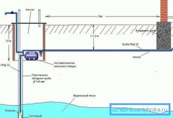 Схема водопровода со скважиной.