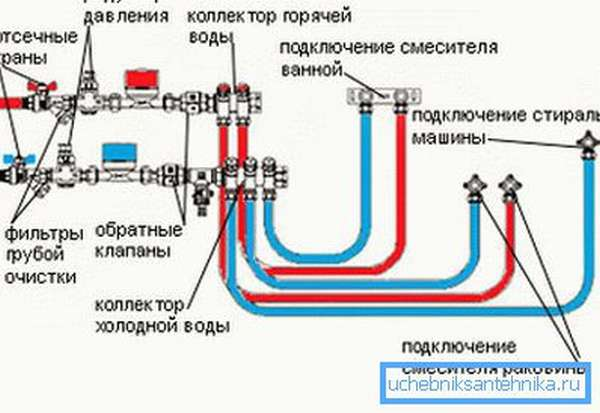 Схема водопроводного крана-смесителя при параллельной подводке.