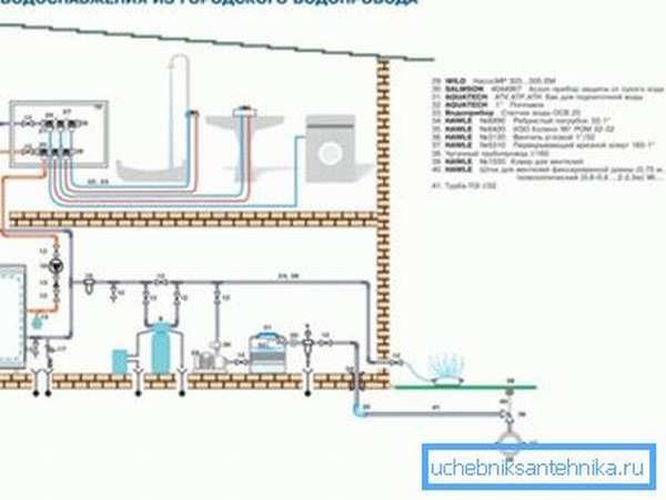 Схема водоснабжения частного дома от центрального водопровода может быть как довольно сложной, так и простой, особенно если речь идет о загородных участках