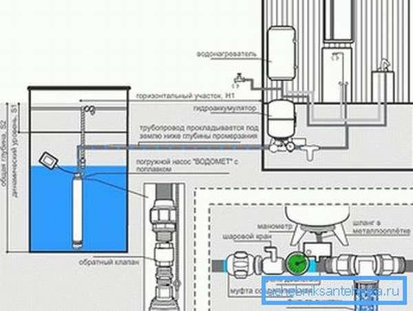 Схема водоснабжения из колодца с погружным насосом с поплавком