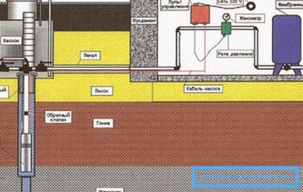 Схема водоснабжения из колодца.