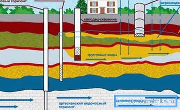 Схема водоснабжения загородных домов.
