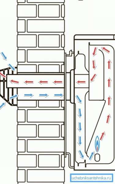 Схема воздухообмена.
