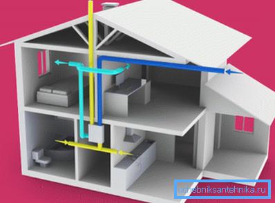 Схема воздухообмена в доме, оборудованном вентиляцией с рекуператором