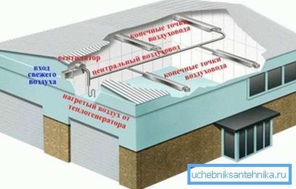 Схема воздушного отопления