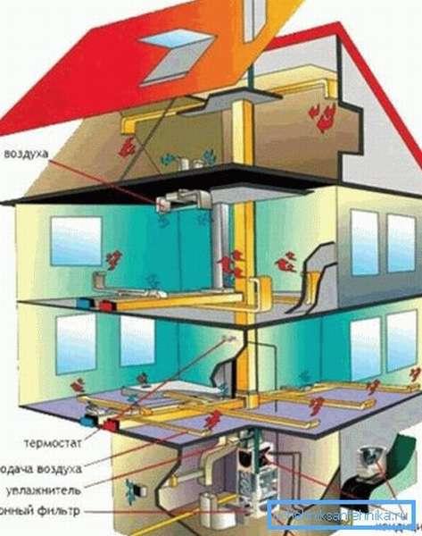 Схема воздушной отопительной системы