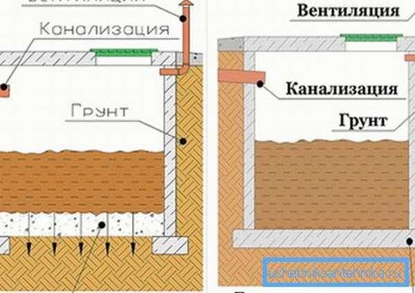 Схема выгребных ям с дном и без дна