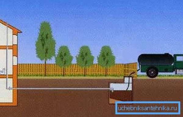 Схема выкачки стоков ассенизатором