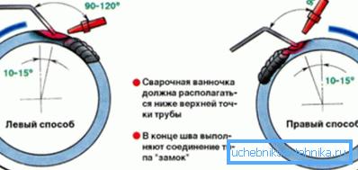 Схема выполнения поворотного стыка