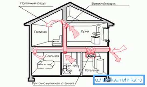 Схема вытяжной вентиляции частного дома, оборудованного котельной
