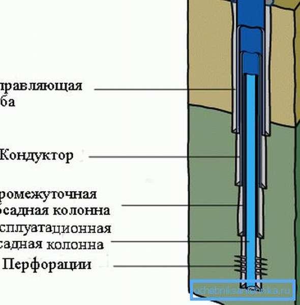 Схема взаимного расположения обсадных труб.