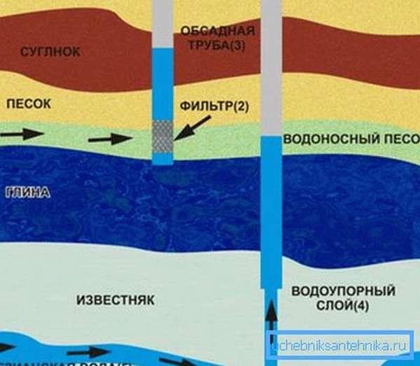 Схема забора воды из водоносных горизонтов разных уровней