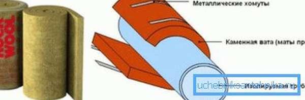 Схема закрепления минераловатных матов на водопроводе