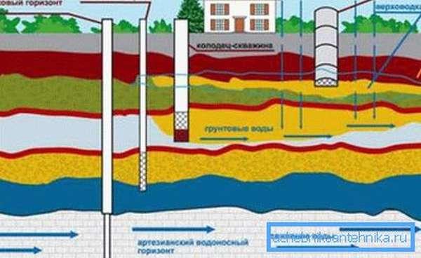 Схема залегания водоносных слоев