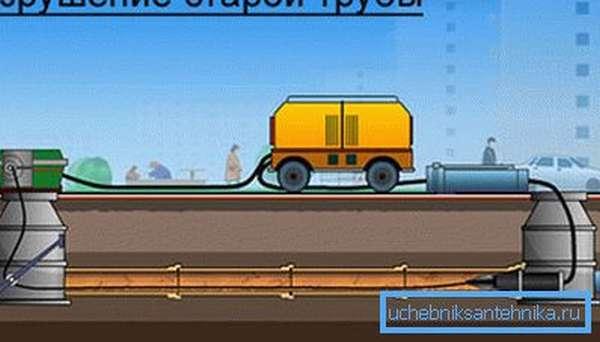 Схема замены безнапорной канализации