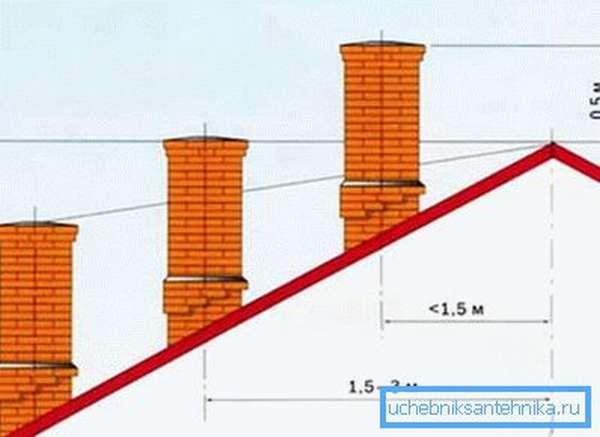 Схема зависимости высоты трубы от ее расположения