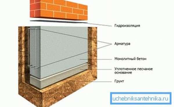 Схематическое изображение ленточного фундамента