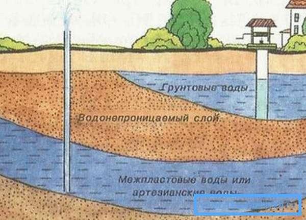 Схематическое изображение нахождения грунтовых и артезианских вод