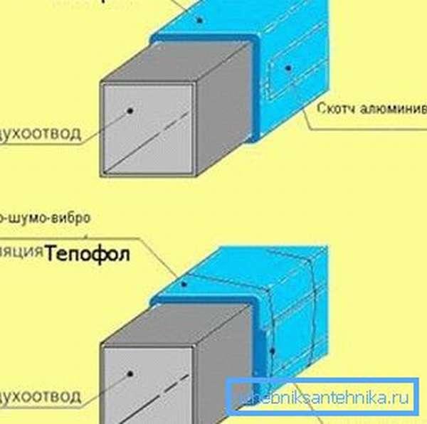 Схематическое изображение наружной шумоизоляции