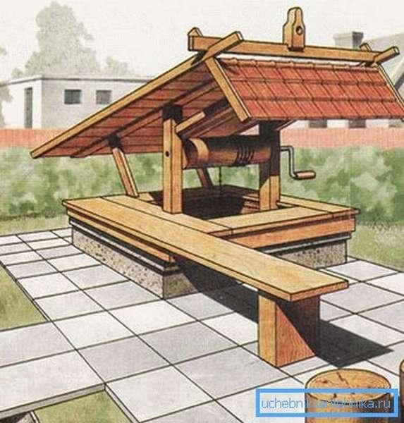 Схематическое изображение обустроенного колодца.
