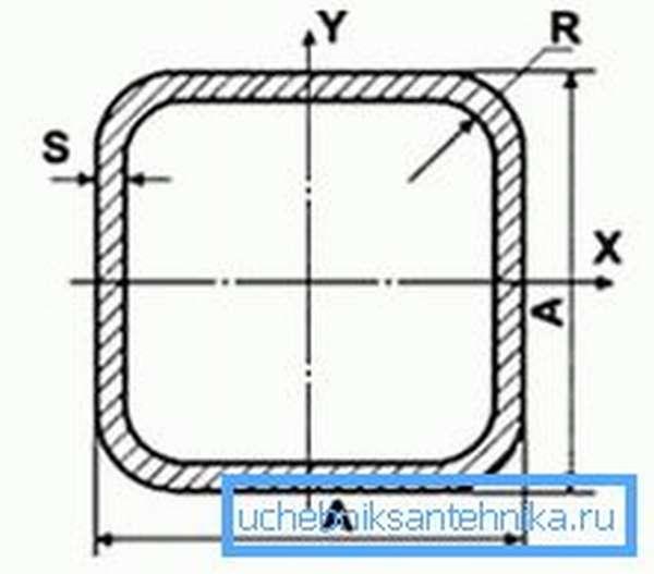 Схематическое обозначение размеров квадратного сечения