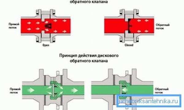 Схемы работы обратного клапана