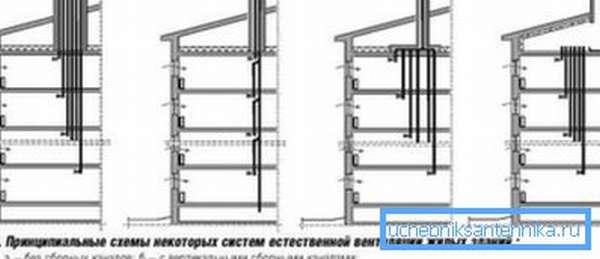 Схемы вентиляции высотного дома