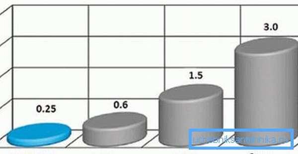 Шероховатость разных типов материалов