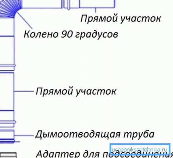 Система для газовой колонки.