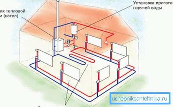 Система отопления и горячего водоснабжения на газовом котле.