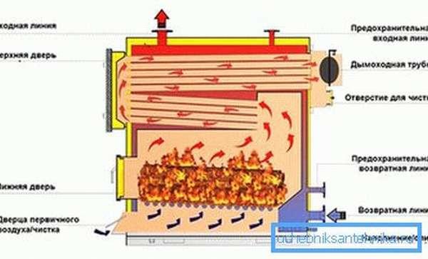 Система отвода нагретых газов