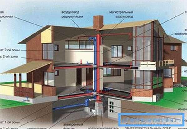 Система вентиляции жилого дома