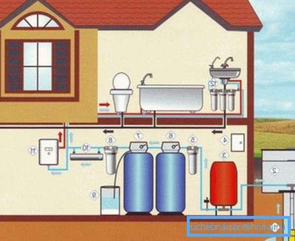Система водоснабжения частного дома включает в себя целый комплекс оборудования