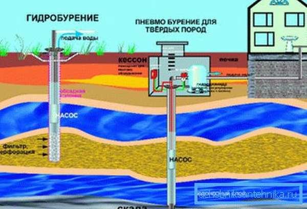 Скважина – самое эффективное, но дорогое гидротехническое сооружение