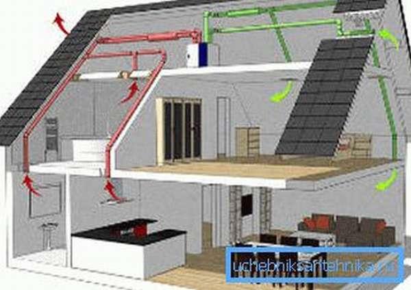 Следует понимать, как будет происходить вентиляция в каждом из помещений в вашем доме