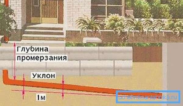 Случай, когда необязательно утеплять канализацию