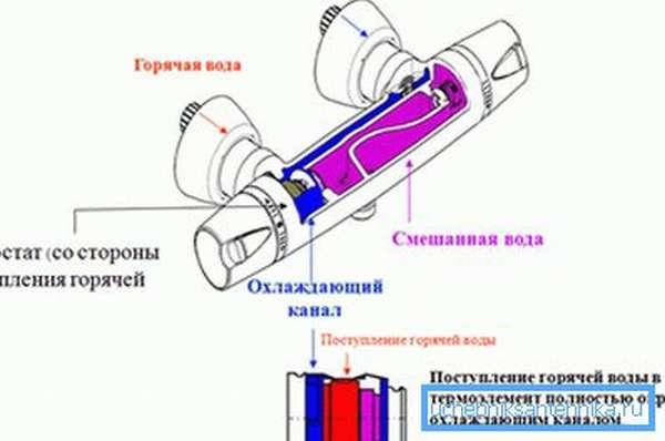 Смешивание горячей и холодной воды происходит внутри устройства