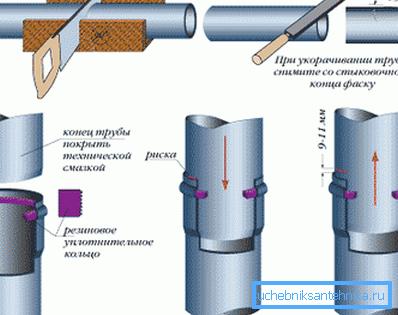 Соединение через резиновую муфту
