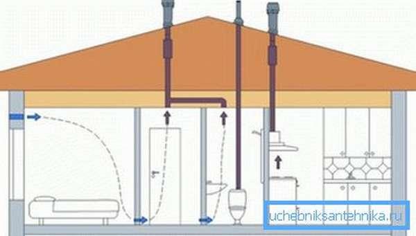 Соседство разных видов вентиляционных систем жилого строения