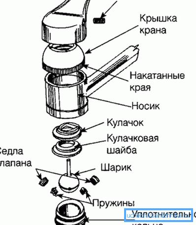 Составные части при разборке
