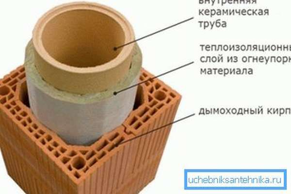 Создание конструкции с использованием специального дымоходного кирпича