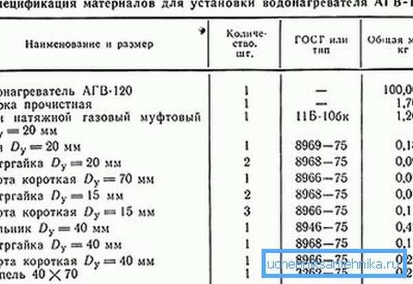 Спецификация материалов для монтажа АГВ-120.