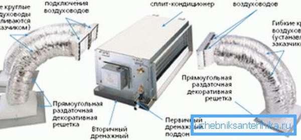 Сплит-системы могут включать гораздо большее количество воздуховодов