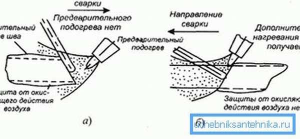 Способы газовой сварки