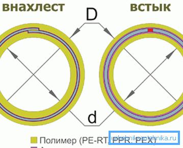 Способы соединения краев алюминиевой ленты