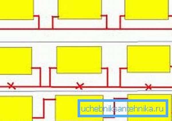 Способы врезки радиаторов в однотрубной системе отопления