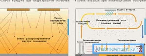 Сравнение инфракрасного и конвекционного обогрева