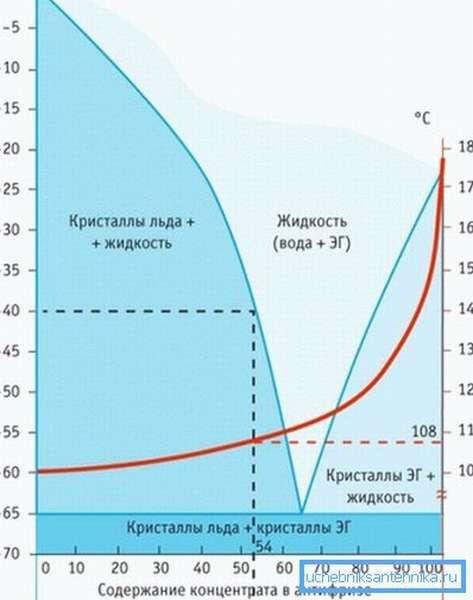 Сравнение поведения воды и антифриза в равных условиях