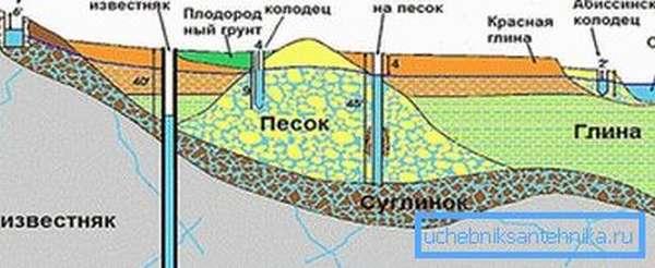 Сравнение с другими источниками воды.