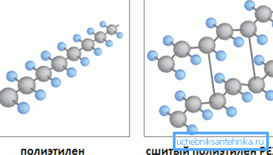 Сравнение структуры прошитого и обычного полиэтилена